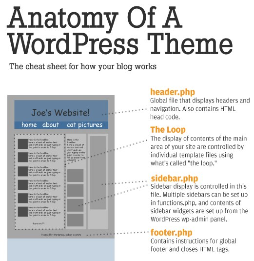 Anatomy of a wordpress theme by Yoast